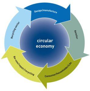 Circular Economy - WRAP diagram