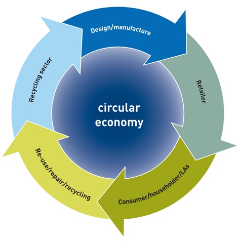Circular Economy - WRAP diagram