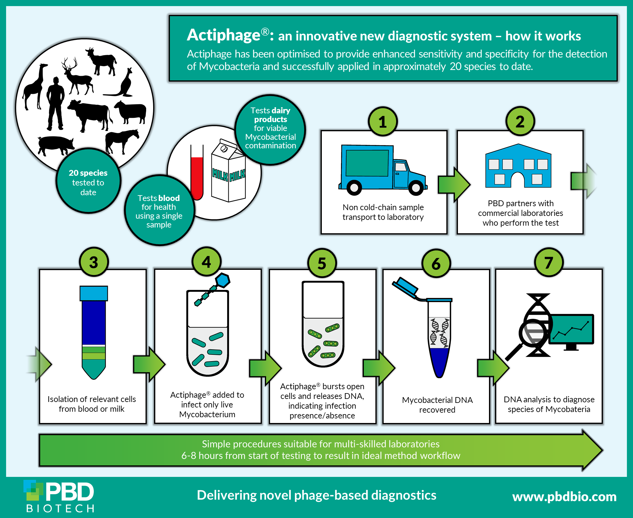Actiphage blood test for bTB