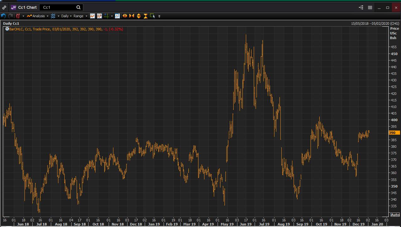 Corn price graph