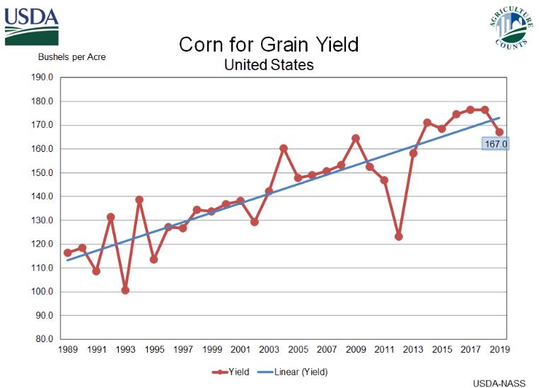 USDA Corn for Grain Yield