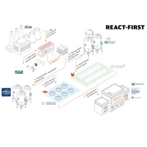 protein from waste gas REACT-FIRST (partners)