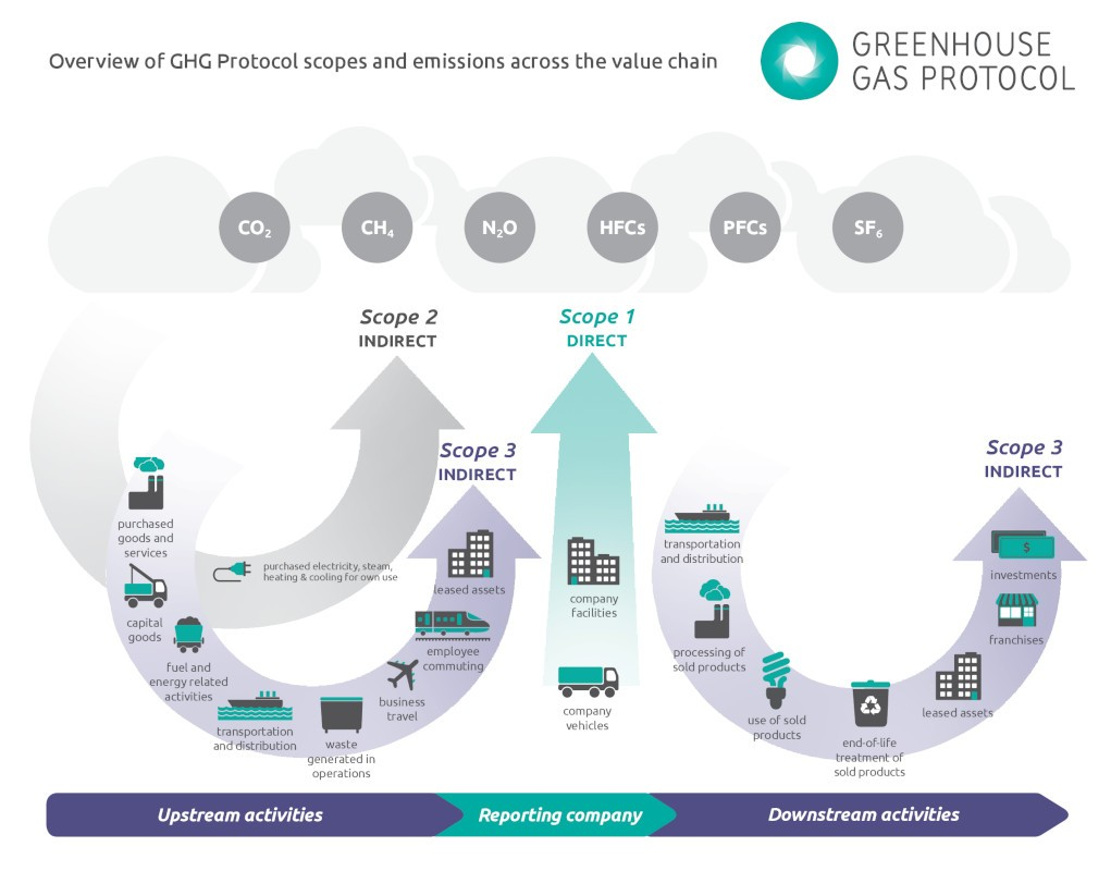 GHG Protocol - Diagram of scopes and emissions across the value chain