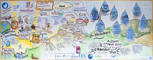 Anglian Water key points